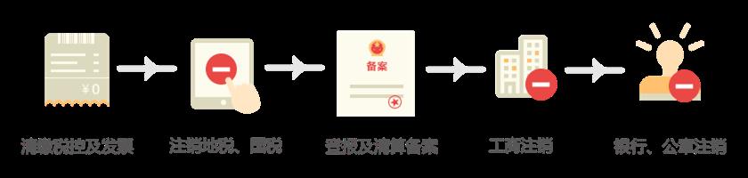 注銷流程.png
