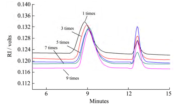 动态高压微射流处理次数对低酯果胶分子质量分布的影响