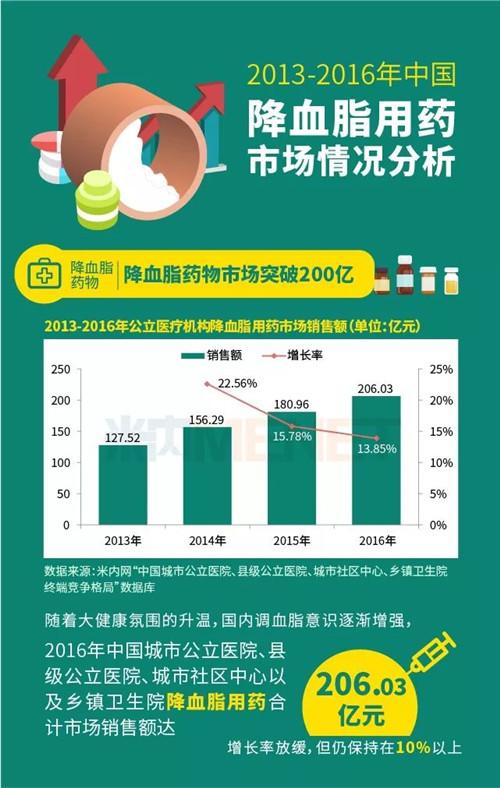 2013-2016年中国降血脂用药市场情况分析