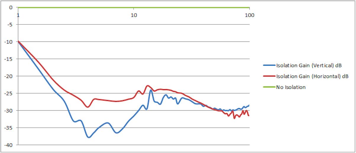减震性能曲线图.png