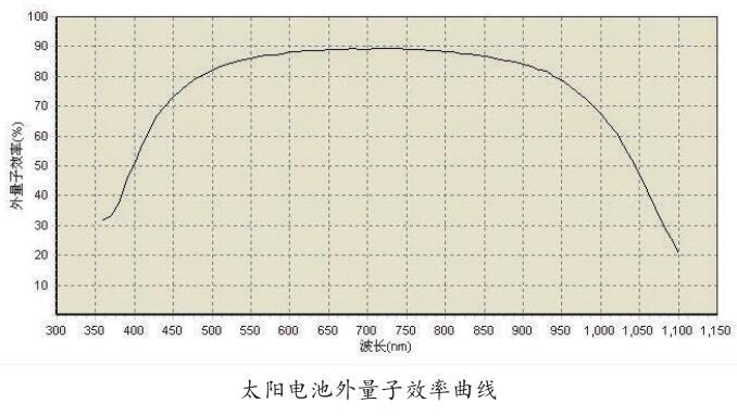 外量子效率曲线.jpg