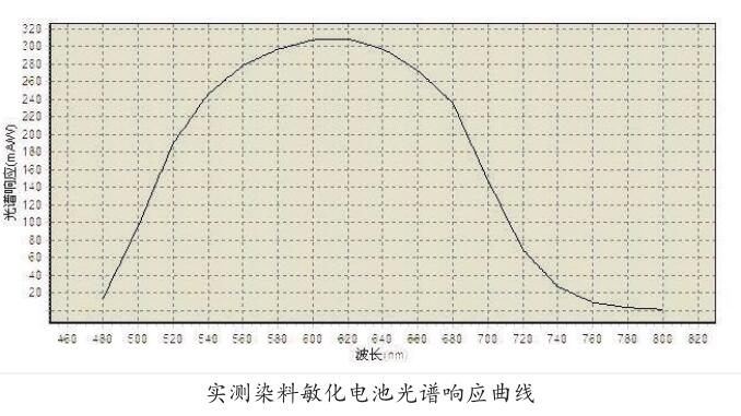 实测染敏电池量子效率曲线2.jpg