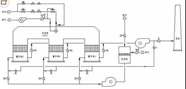 VOCs废气治理设备|RTO(蓄热式氧化炉)