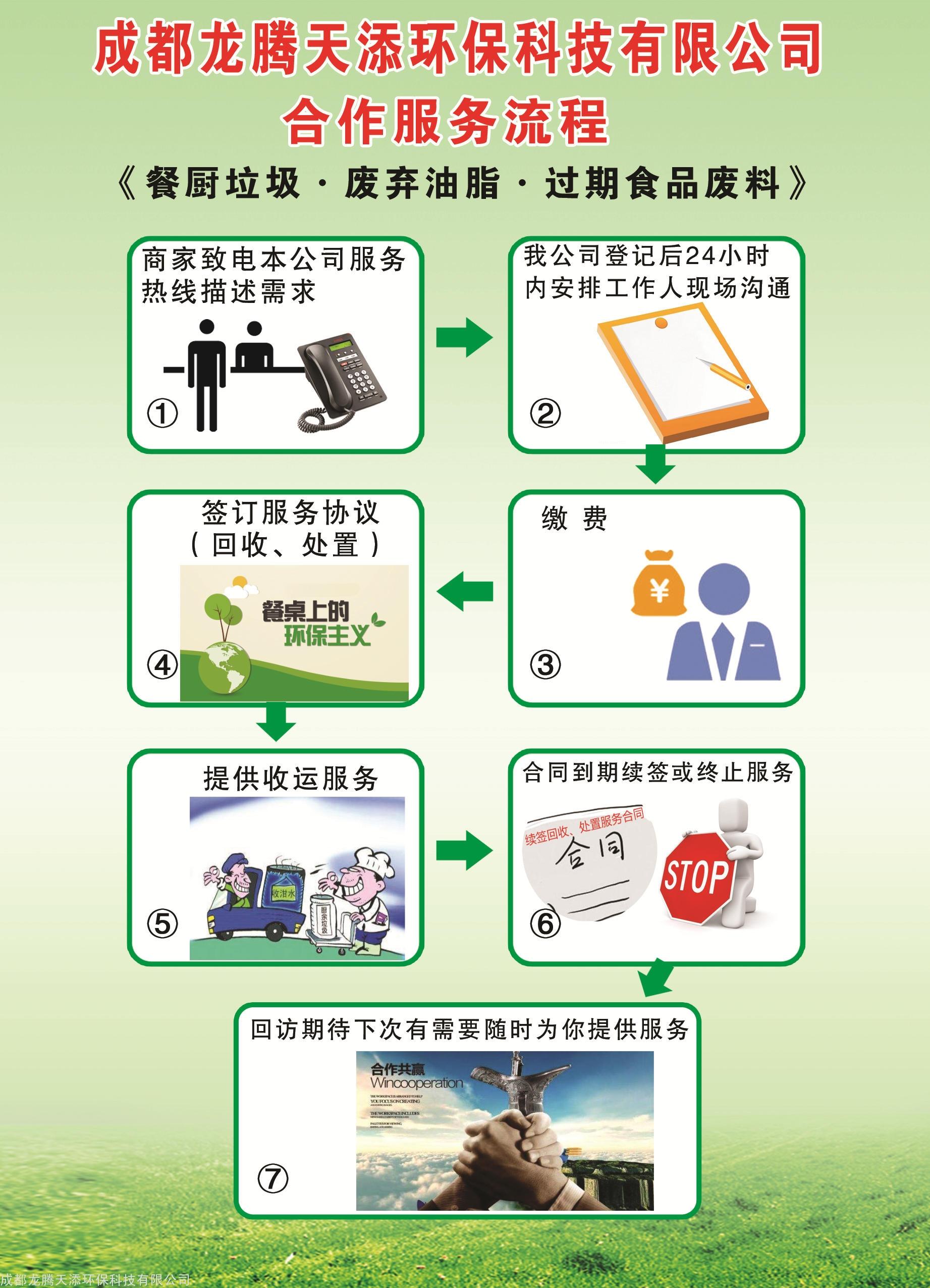 合作服务流程图