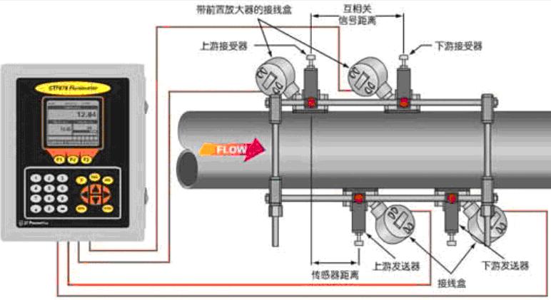 超声波流量计的安装图