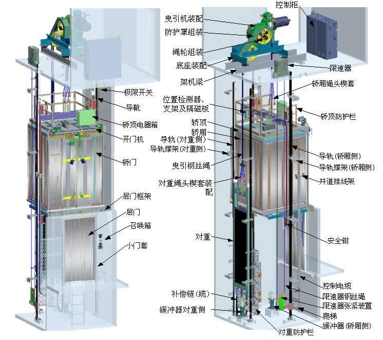 电梯结构及原理