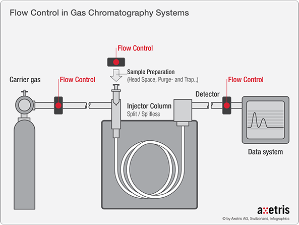 Axetris_MFD_Infochart_Flow_Control_Gas_Chromatography_Systems.png