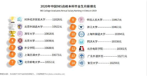 2020985高效毕业生月薪报告_meitu_4.jpg